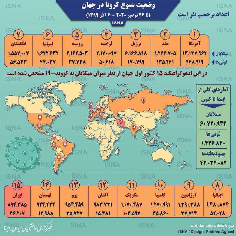 آمار کرونا در جهان تا پنجشنبه ۶ آذر سايت امروز