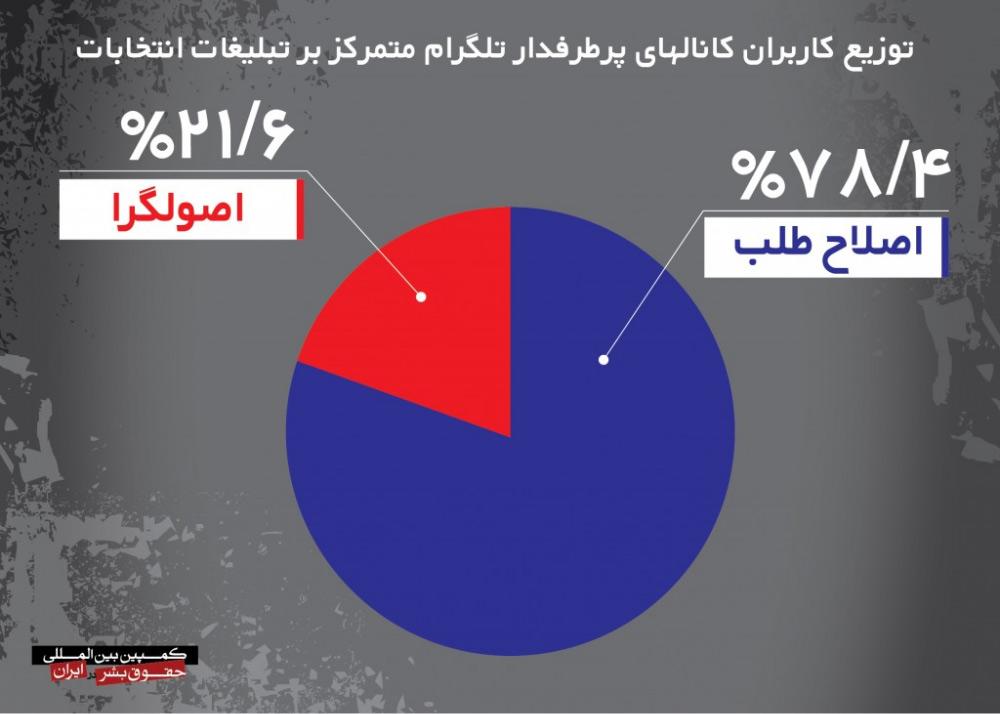 کانال تلگرام سایت خبری